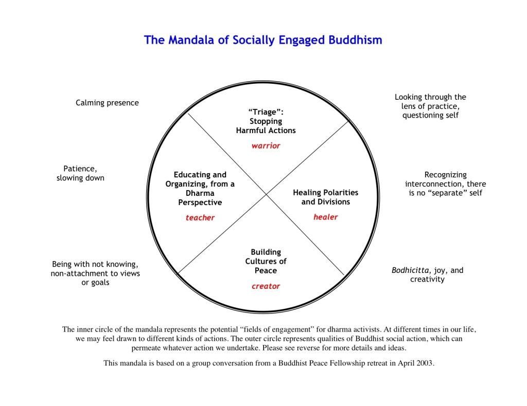 Mandala of Socially Engaged Buddhism